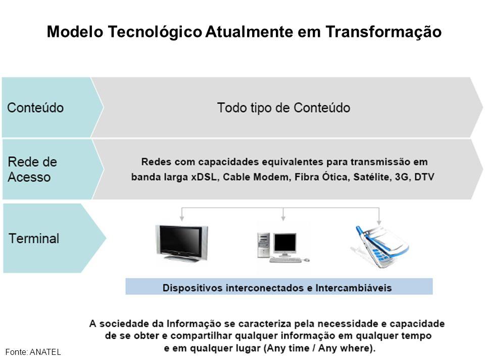 Modelo Tecnológico Atualmente em Transformação