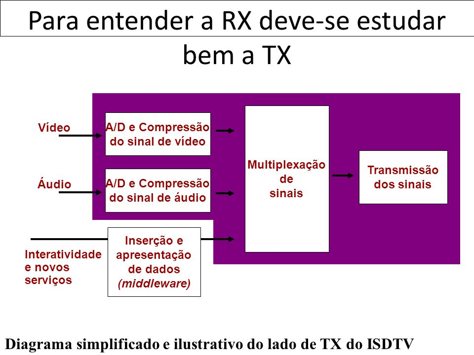 Para entender a RX deve-se estudar bem a TX