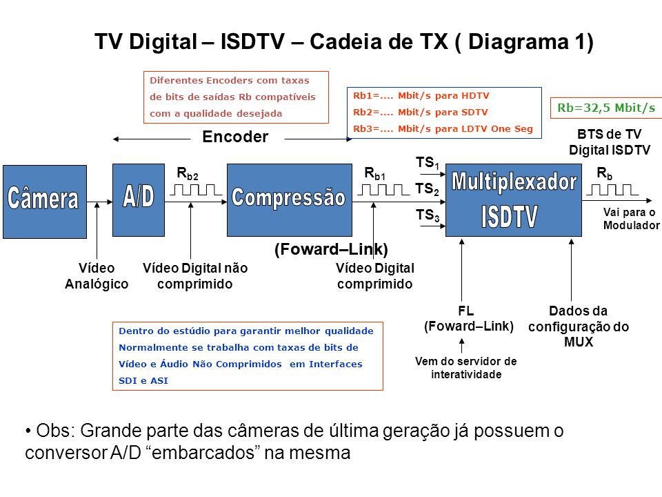 TV Digital – ISDTV – Cadeia de TX ( Diagrama 1)
