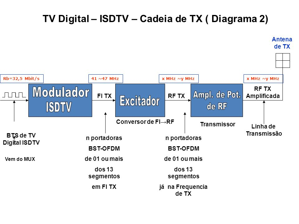 TV Digital – ISDTV – Cadeia de TX ( Diagrama 2)