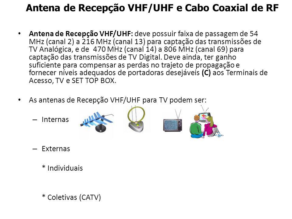 Antena de Recepção VHF/UHF e Cabo Coaxial de RF