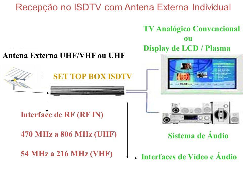 Recepção no ISDTV com Antena Externa Individual