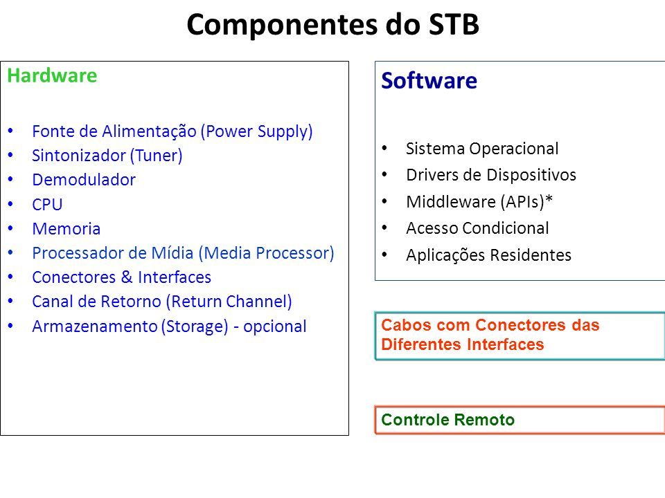 Componentes do STB Software Hardware