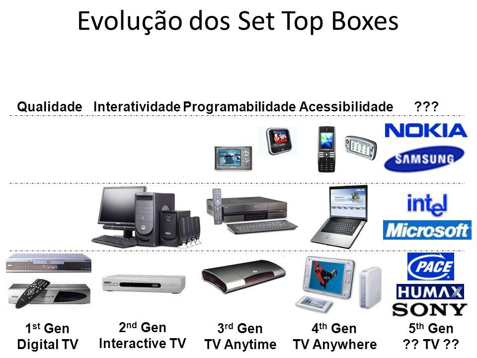 Evolução dos Set Top Boxes