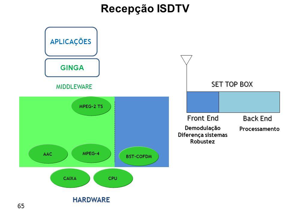 Recepção ISDTV APLICAÇÕES GINGA SET TOP BOX Front End Back End