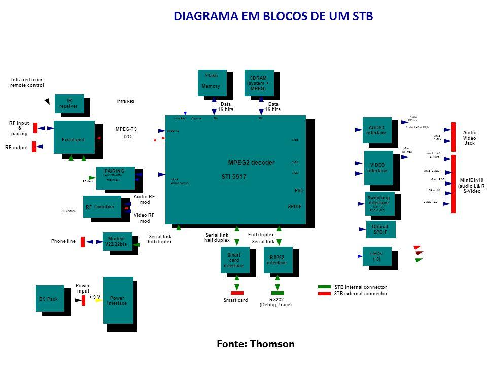DIAGRAMA EM BLOCOS DE UM STB