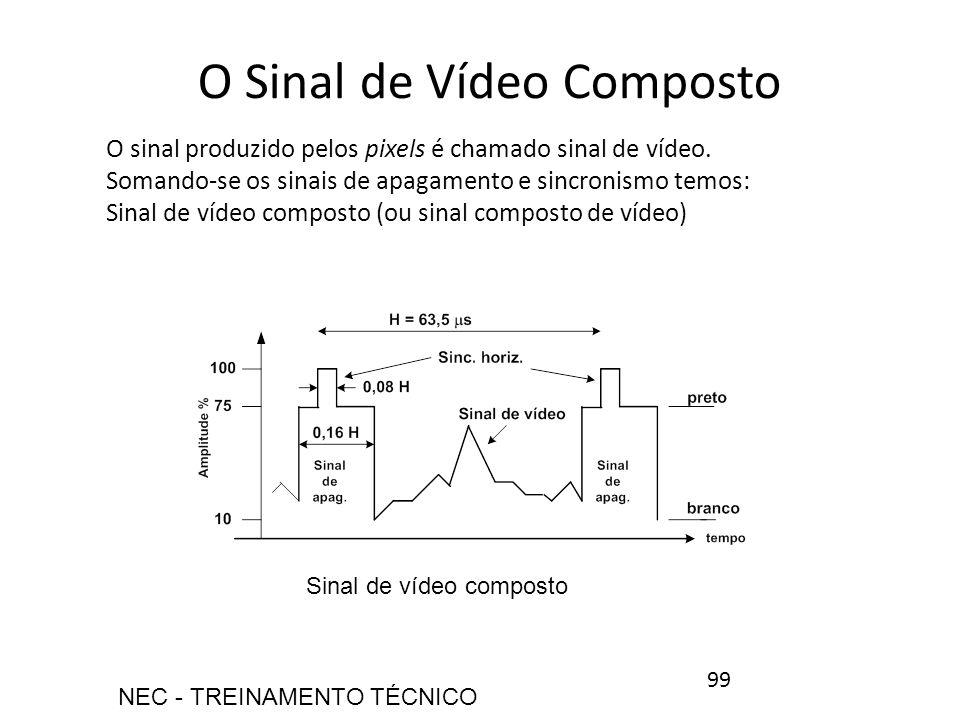 O Sinal de Vídeo Composto