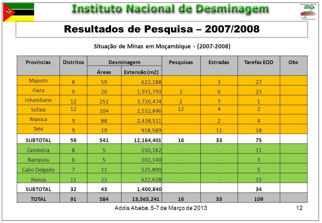 Resultados de Pesquisa – 2007/2008