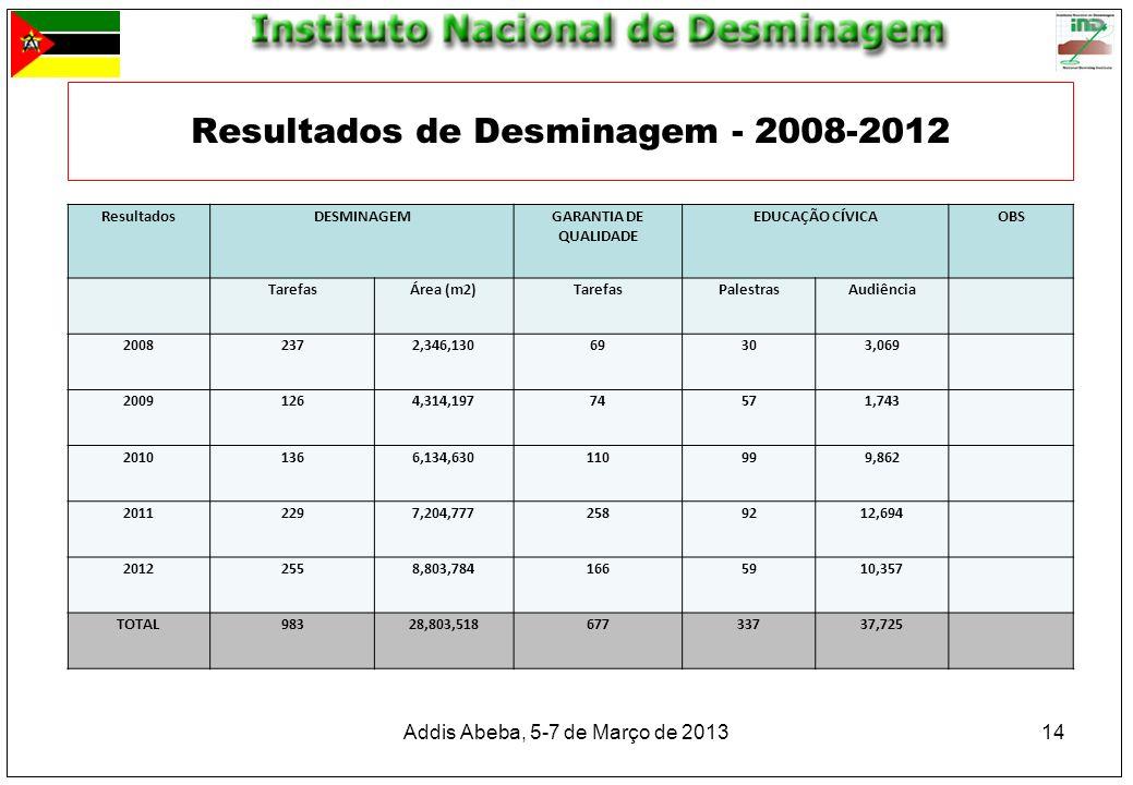 Resultados de Desminagem - 2008-2012