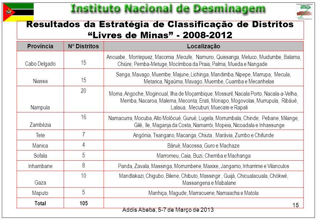 Resultados da Estratégia de Classificação de Distritos Livres de Minas - 2008-2012
