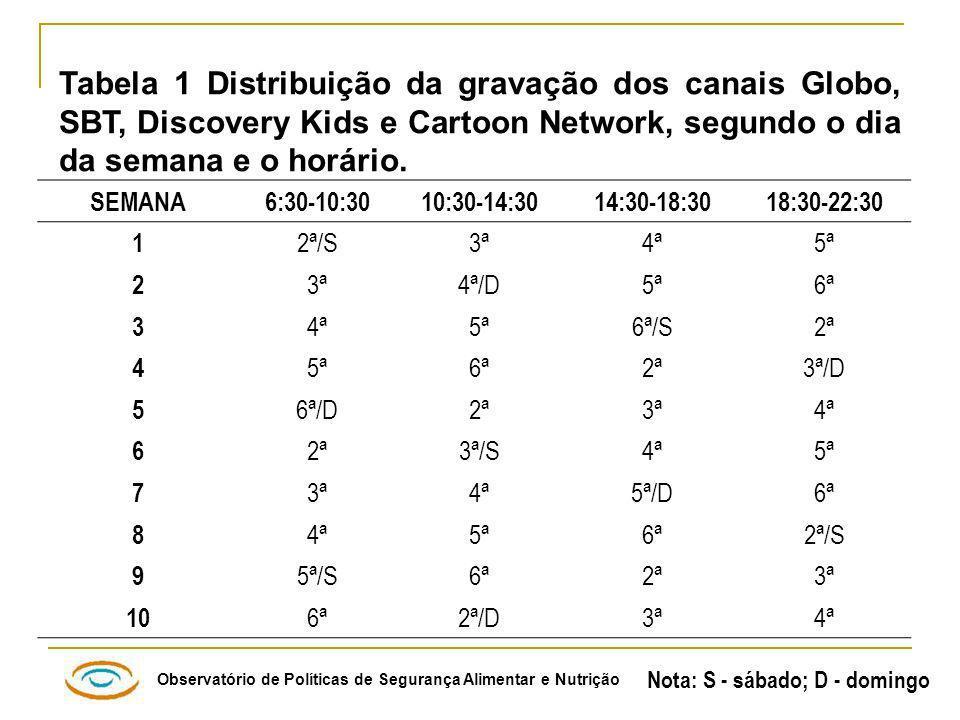 Tabela 1 Distribuição da gravação dos canais Globo, SBT, Discovery Kids e Cartoon Network, segundo o dia da semana e o horário.