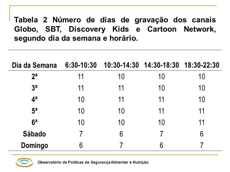 Tabela 2 Número de dias de gravação dos canais Globo, SBT, Discovery Kids e Cartoon Network, segundo dia da semana e horário.