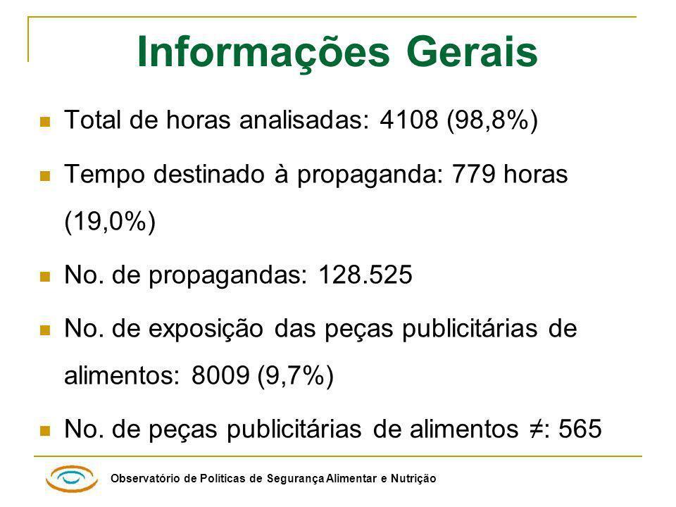 Informações Gerais Total de horas analisadas: 4108 (98,8%)