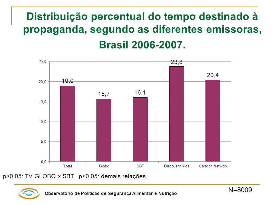 Distribuição percentual do tempo destinado à propaganda, segundo as diferentes emissoras, Brasil 2006-2007.