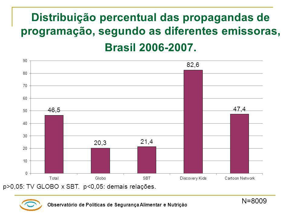 Distribuição percentual das propagandas de programação, segundo as diferentes emissoras, Brasil 2006-2007.