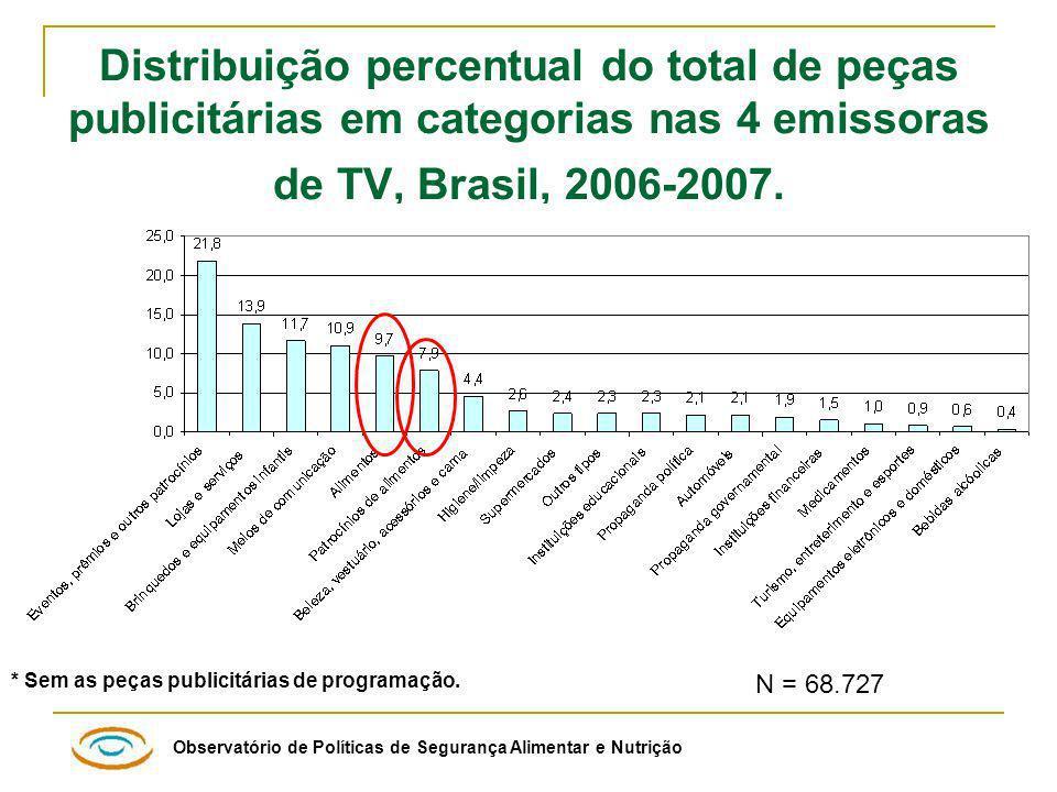 Distribuição percentual do total de peças publicitárias em categorias nas 4 emissoras de TV, Brasil, 2006-2007.