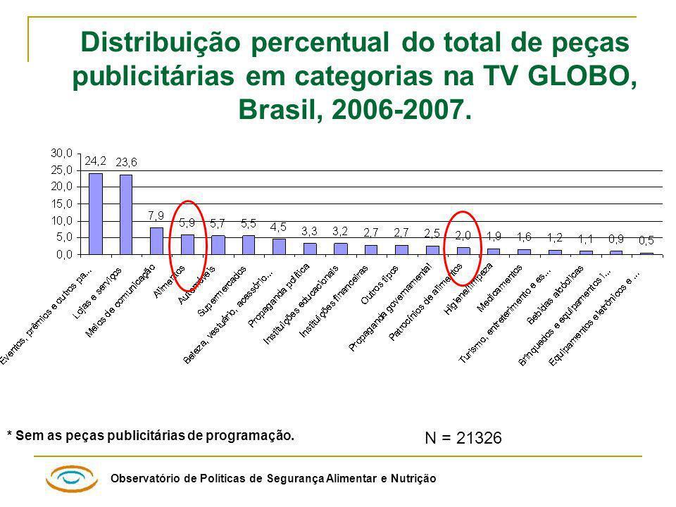 Distribuição percentual do total de peças publicitárias em categorias na TV GLOBO, Brasil, 2006-2007.