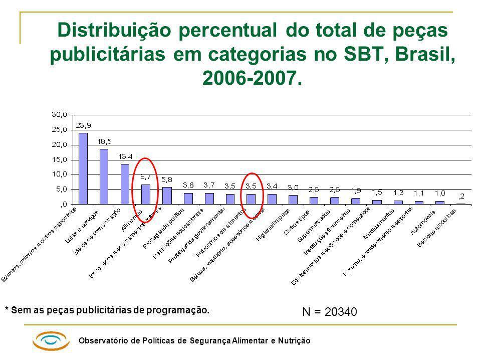 Distribuição percentual do total de peças publicitárias em categorias no SBT, Brasil, 2006-2007.