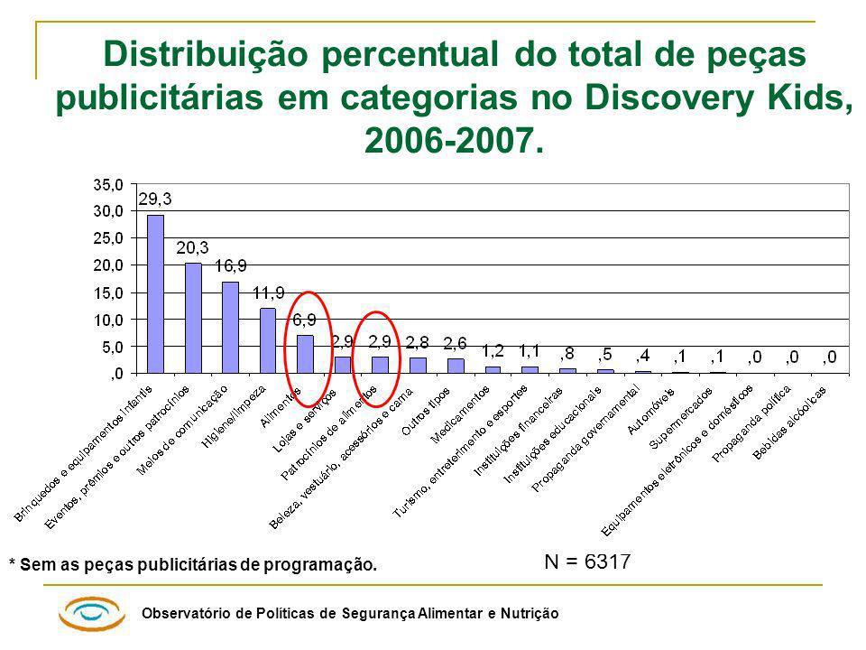Distribuição percentual do total de peças publicitárias em categorias no Discovery Kids, 2006-2007.
