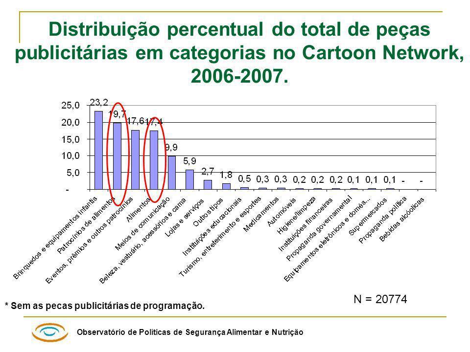 Distribuição percentual do total de peças publicitárias em categorias no Cartoon Network, 2006-2007.
