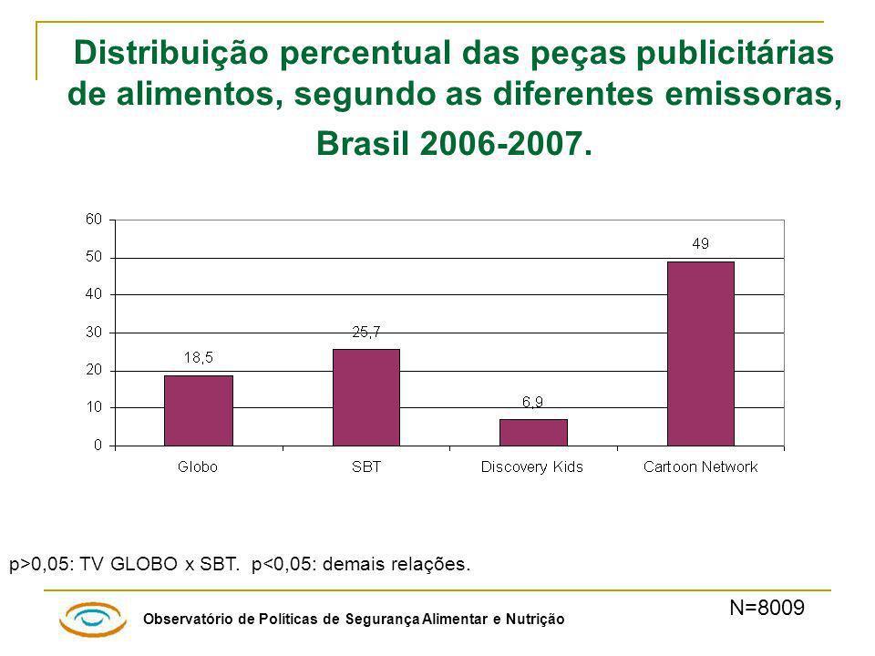 Distribuição percentual das peças publicitárias de alimentos, segundo as diferentes emissoras, Brasil 2006-2007.