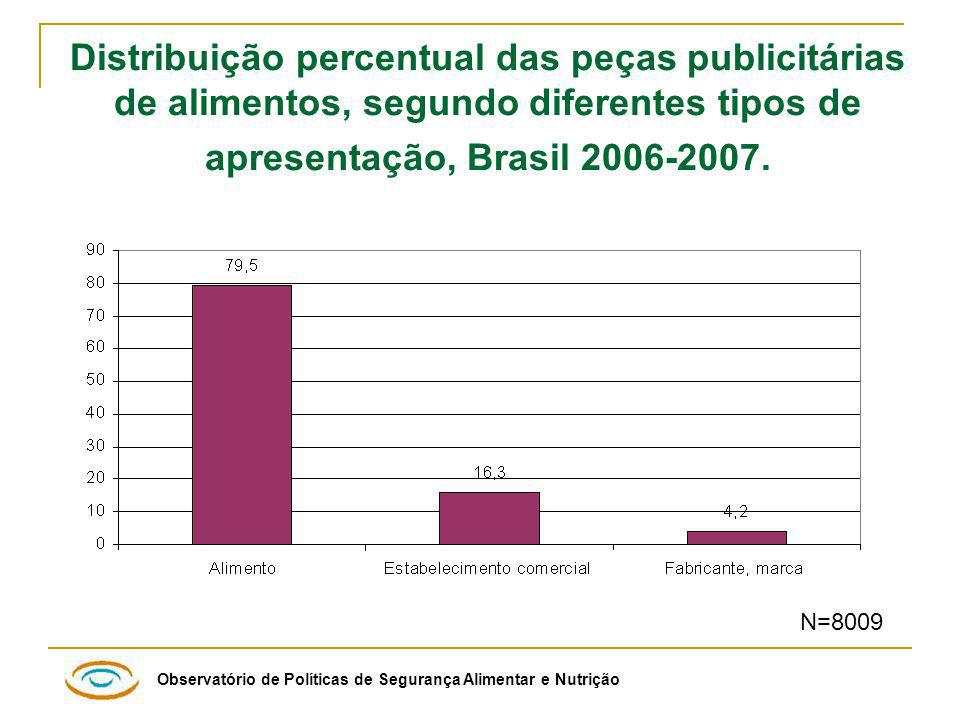 Distribuição percentual das peças publicitárias de alimentos, segundo diferentes tipos de apresentação, Brasil 2006-2007.