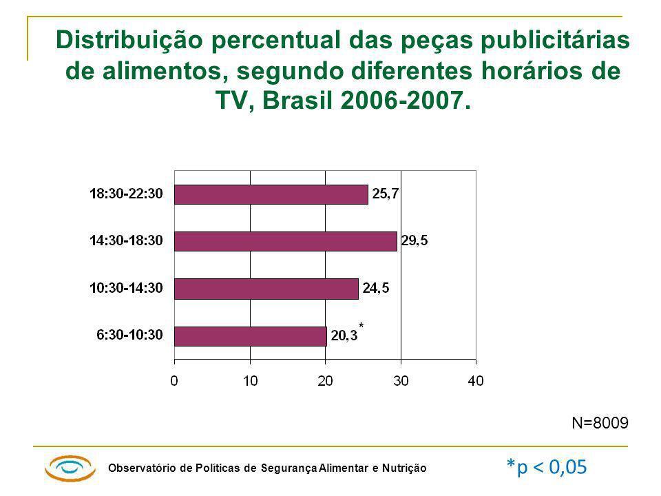 Distribuição percentual das peças publicitárias de alimentos, segundo diferentes horários de TV, Brasil 2006-2007.