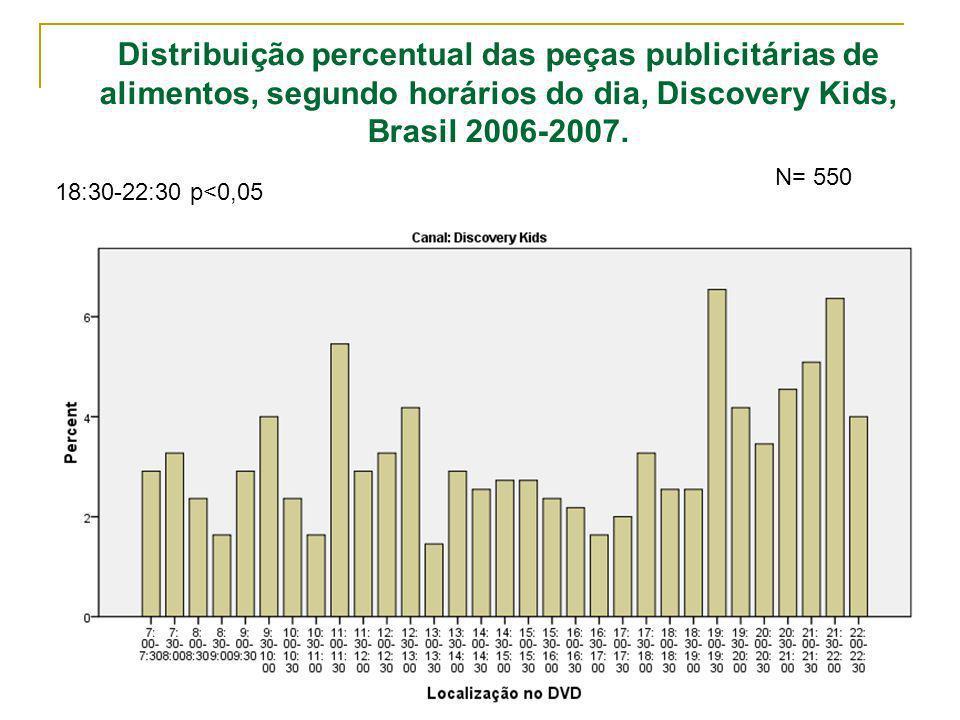 Distribuição percentual das peças publicitárias de alimentos, segundo horários do dia, Discovery Kids, Brasil 2006-2007.