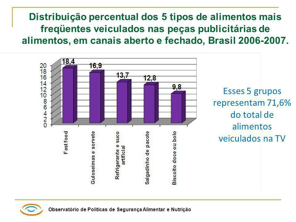 Distribuição percentual dos 5 tipos de alimentos mais freqüentes veiculados nas peças publicitárias de alimentos, em canais aberto e fechado, Brasil 2006-2007.