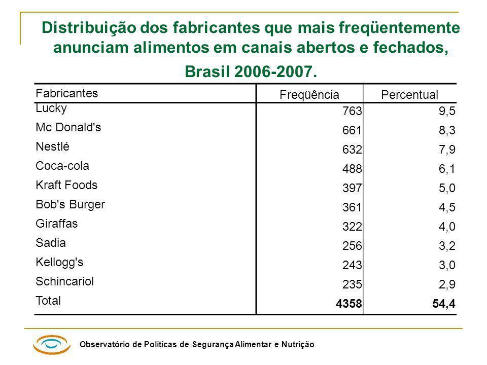 Distribuição dos fabricantes que mais freqüentemente anunciam alimentos em canais abertos e fechados, Brasil 2006-2007.