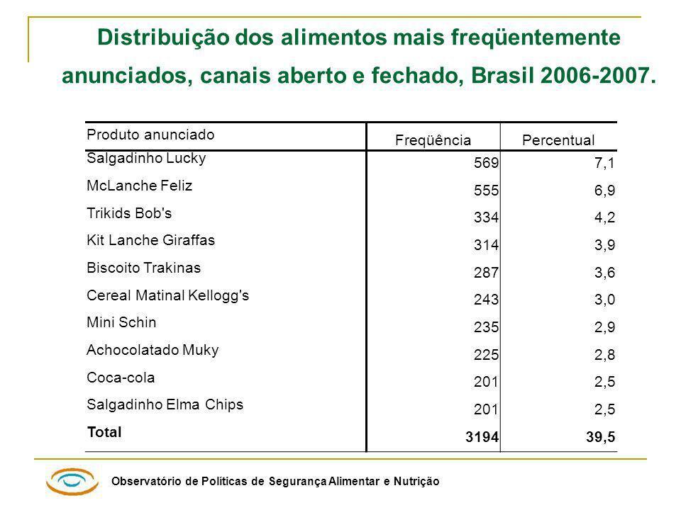 Distribuição dos alimentos mais freqüentemente anunciados, canais aberto e fechado, Brasil 2006-2007.
