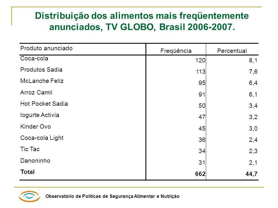 Distribuição dos alimentos mais freqüentemente anunciados, TV GLOBO, Brasil 2006-2007.