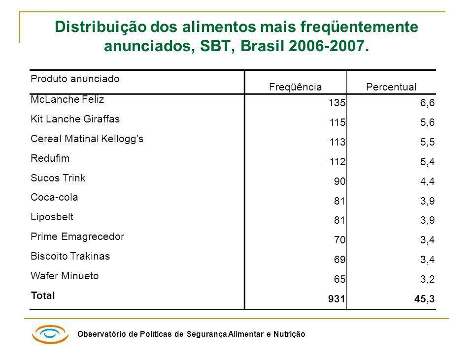 Distribuição dos alimentos mais freqüentemente anunciados, SBT, Brasil 2006-2007.