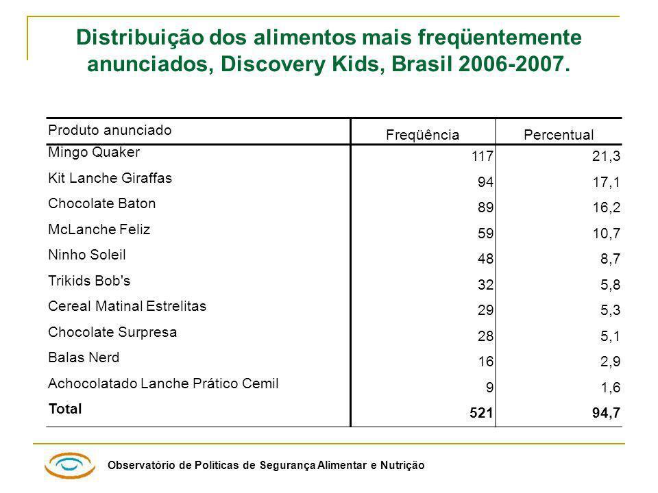Distribuição dos alimentos mais freqüentemente anunciados, Discovery Kids, Brasil 2006-2007.