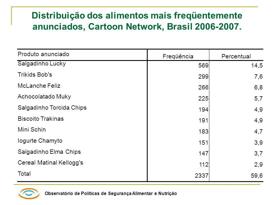 Distribuição dos alimentos mais freqüentemente anunciados, Cartoon Network, Brasil 2006-2007.