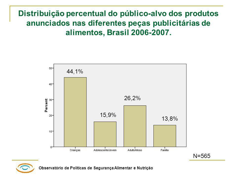 Distribuição percentual do público-alvo dos produtos anunciados nas diferentes peças publicitárias de alimentos, Brasil 2006-2007.