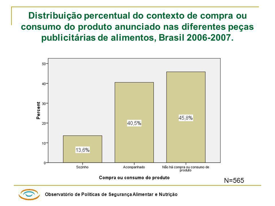 Distribuição percentual do contexto de compra ou consumo do produto anunciado nas diferentes peças publicitárias de alimentos, Brasil 2006-2007.