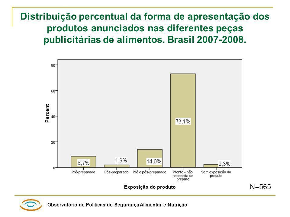 Distribuição percentual da forma de apresentação dos produtos anunciados nas diferentes peças publicitárias de alimentos, Brasil 2007-2008.