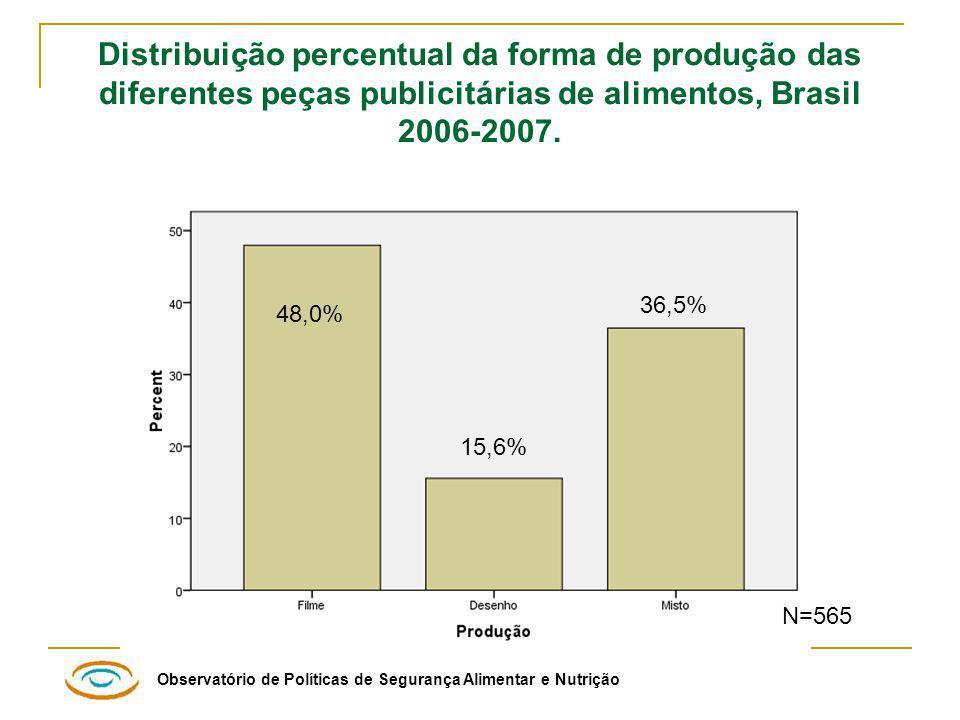 Distribuição percentual da forma de produção das diferentes peças publicitárias de alimentos, Brasil 2006-2007.