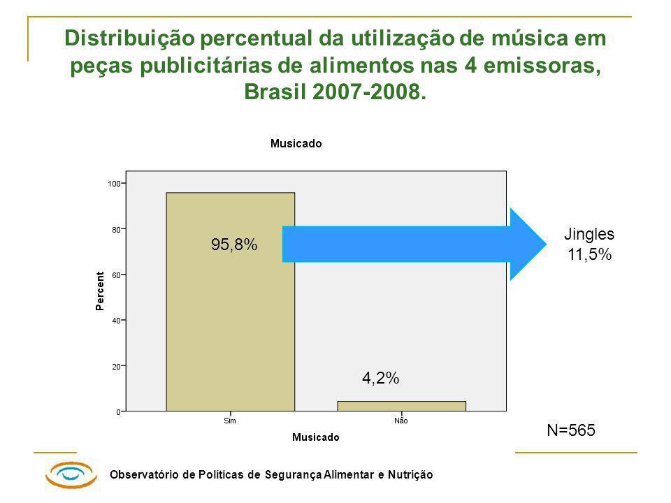 Distribuição percentual da utilização de música em peças publicitárias de alimentos nas 4 emissoras, Brasil 2007-2008.