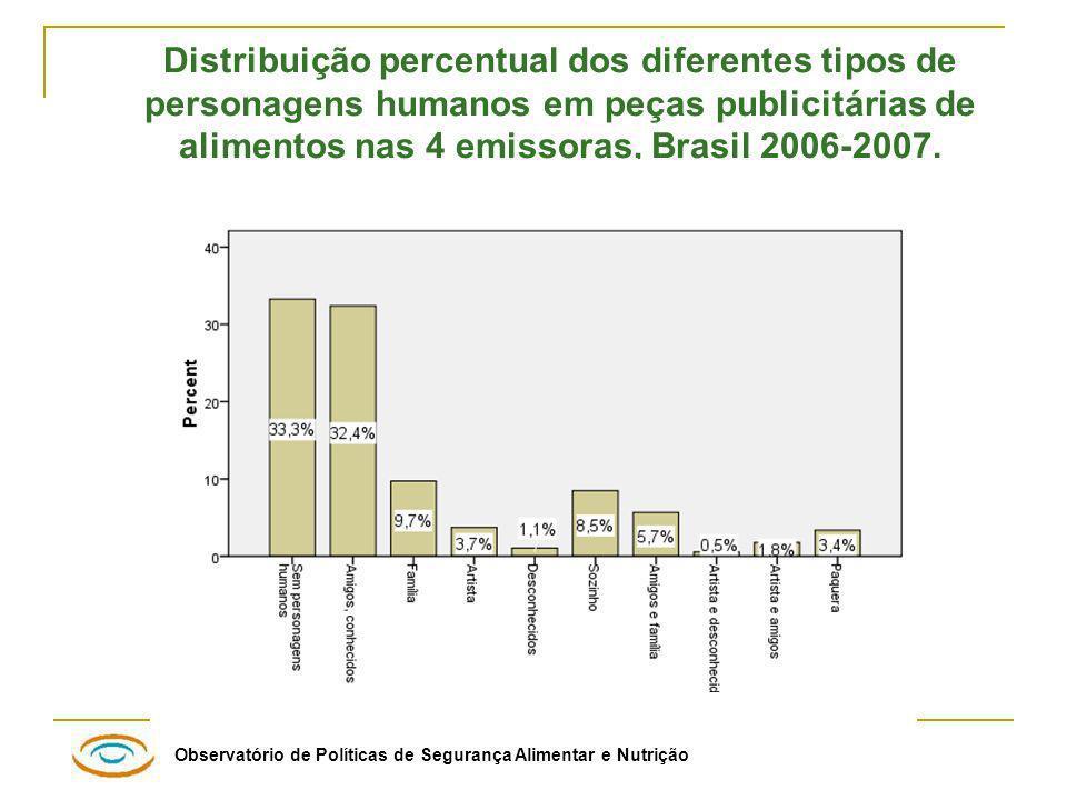 Distribuição percentual dos diferentes tipos de personagens humanos em peças publicitárias de alimentos nas 4 emissoras, Brasil 2006-2007.