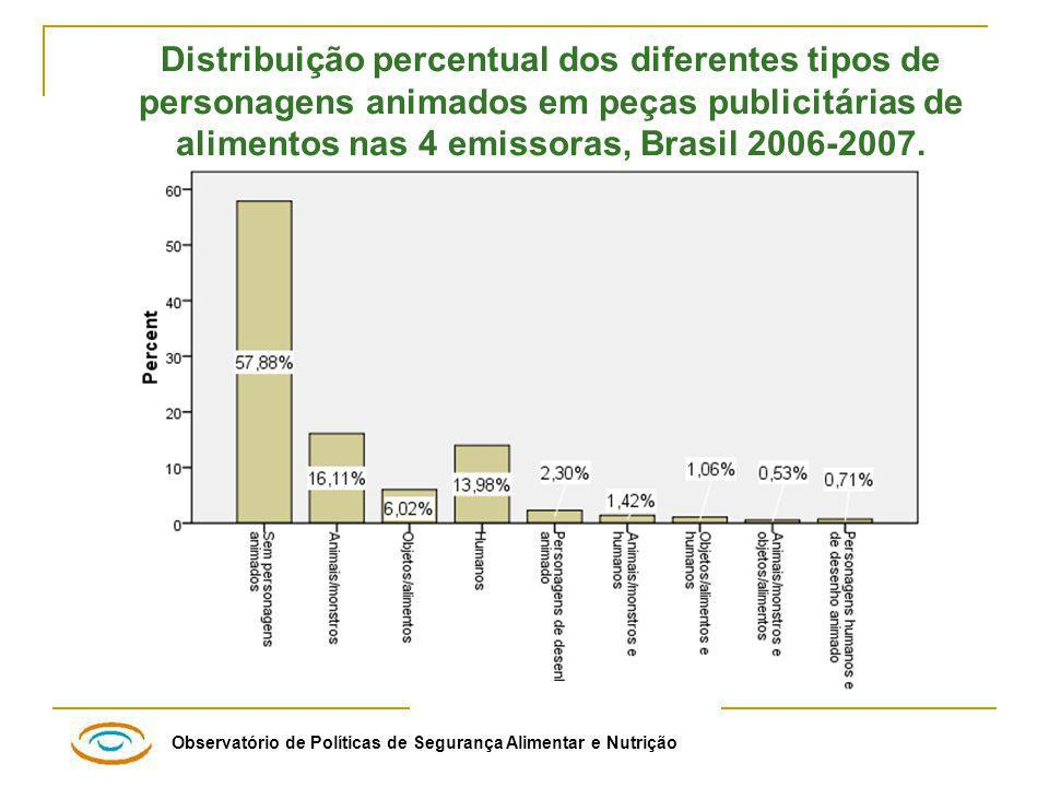 Distribuição percentual dos diferentes tipos de personagens animados em peças publicitárias de alimentos nas 4 emissoras, Brasil 2006-2007.