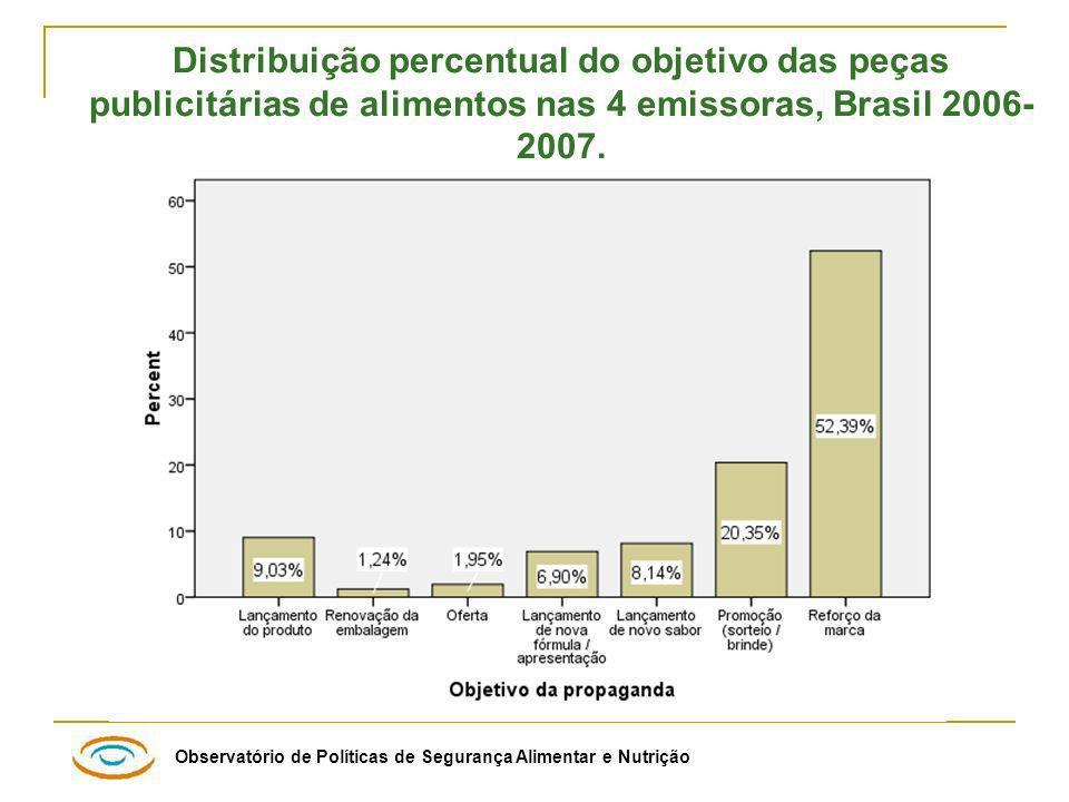 Distribuição percentual do objetivo das peças publicitárias de alimentos nas 4 emissoras, Brasil 2006-2007.