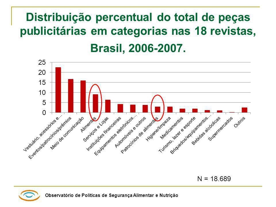 Distribuição percentual do total de peças publicitárias em categorias nas 18 revistas, Brasil, 2006-2007.