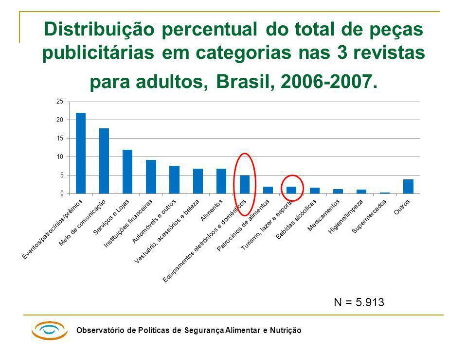 Distribuição percentual do total de peças publicitárias em categorias nas 3 revistas para adultos, Brasil, 2006-2007.