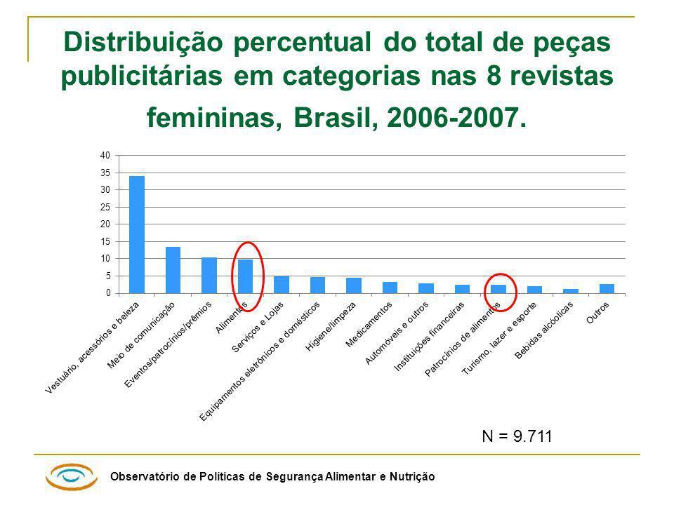 Distribuição percentual do total de peças publicitárias em categorias nas 8 revistas femininas, Brasil, 2006-2007.