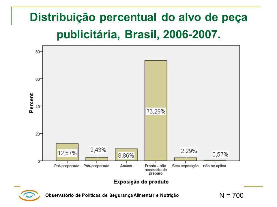Distribuição percentual do alvo de peça publicitária, Brasil, 2006-2007.
