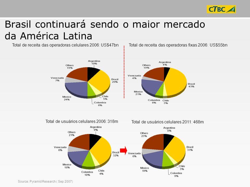 Brasil continuará sendo o maior mercado da América Latina
