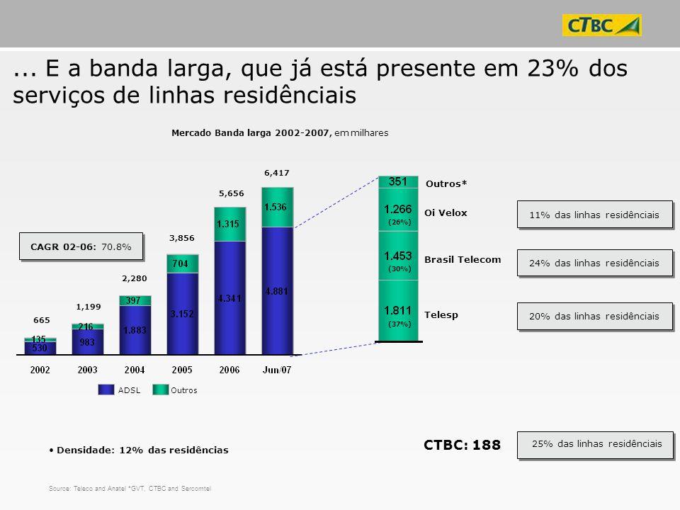 ... E a banda larga, que já está presente em 23% dos serviços de linhas residênciais
