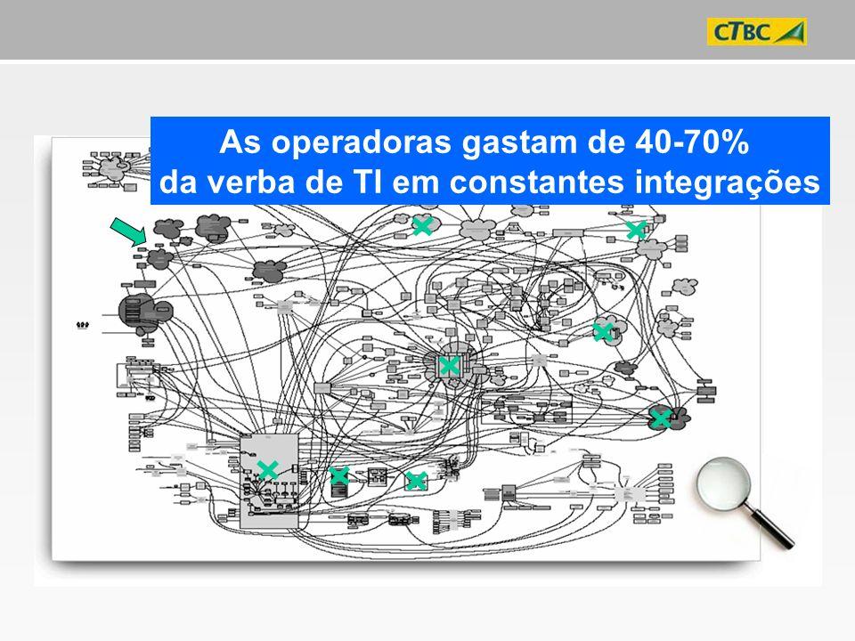 As operadoras gastam de 40-70%